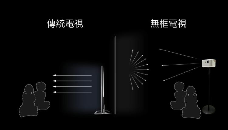 OVO K1 漫反射護眼,開機直接看電視。